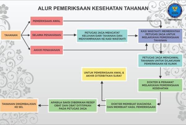 Alur Pemeriksaan Kesehatan Tahanan pada Badan Narktoika Nasional Provinsi Bali