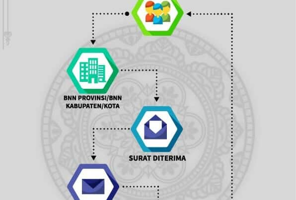 Alur Permohonan Narasumber Sosialisasi Penyalahgunaan Narkoba pada Badan Narkotika Nasional Provinsi Bali