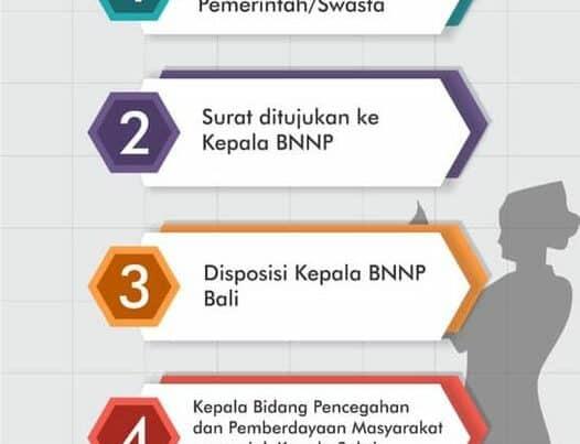 Alur Pengajuan Pelaksanaan Tes Urine pada Badan Narktoika Nasional Provinsi Bali